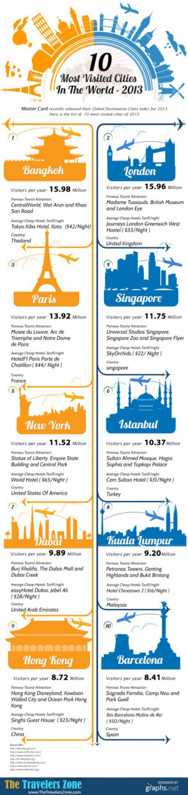 10-most-visited-cities-in-the-world-2013_522f139a34448_w587